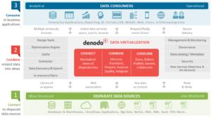 Denodo-data-virtualization-architecture